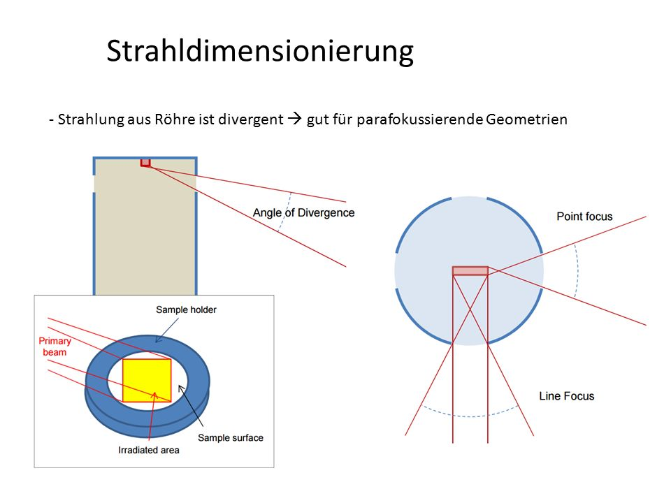 34 Monochromatisierung der Strahlung Kristallmonochromator – Darwin-Kurve Kristall: d = 1-3 Å  > 10°  M < 0.07° Multilagenschicht: d = 40-50 Å  = 1°  M = 0.8°