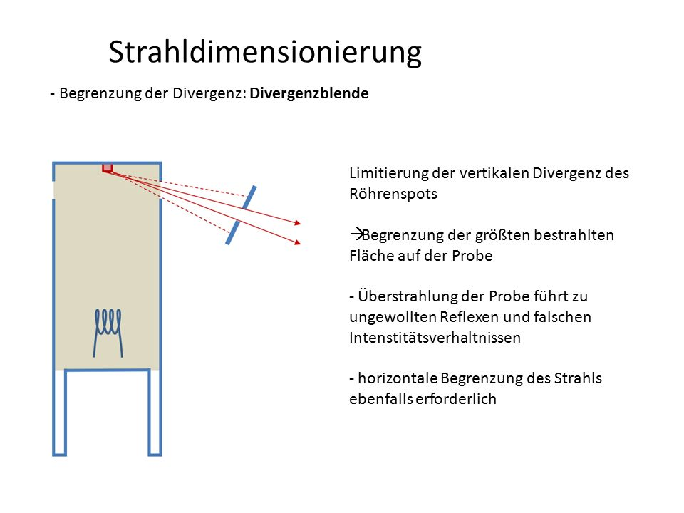 Strahlmonochromatisierung Monochromatoren - sekundär