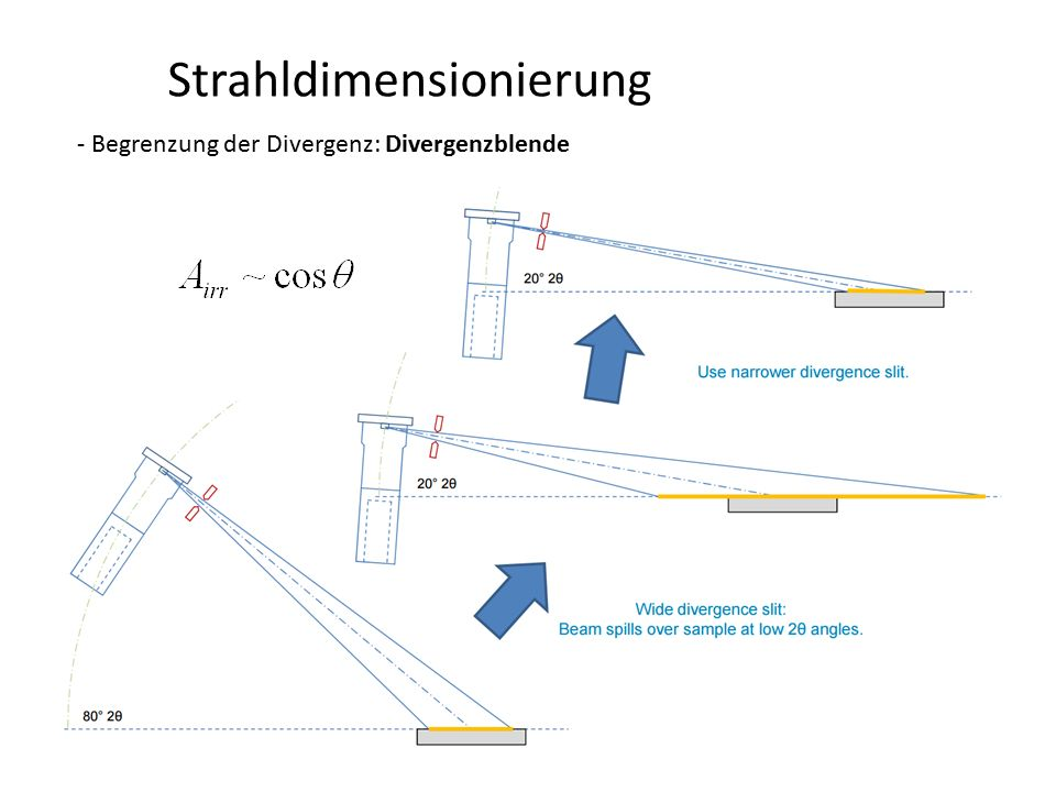 Strahlfokussierung Polykapillaroptik - Energiefilterung http://www.albany.edu/physics/MacdonaldPapers/8_Focus.pdf Energieabhängige Transmission (Tiefpassfilter*) -reduziert Untergrund (Abtrennen des Bremsspektrums) -verringert leicht die K  -Komponenten Anwendung: -Röntgenfluoreszenzmessung /-mapping (mikro) -Einkristallbeugung (fokussierend) -Imaging (Medizin) -Astronomie -Pulverbeugung -verringerte Messzeit -bessere Statistik -verringerte Unsicherheit der Peaklagenbestimmung * lässt alle Frequenzen kleiner seiner Grenzwellenlänge passieren, höhere Frequenzen werden gedämpft