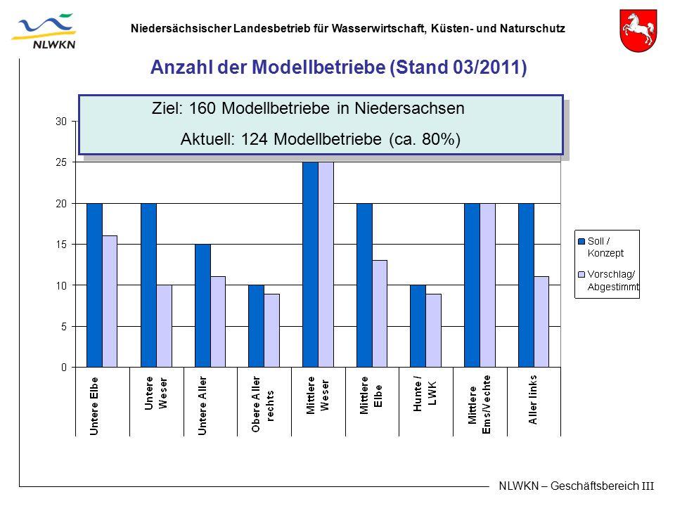 Niedersächsischer Landesbetrieb für Wasserwirtschaft, Küsten- und Naturschutz NLWKN – Geschäftsbereich III Ziel: 160 Modellbetriebe in Niedersachsen A