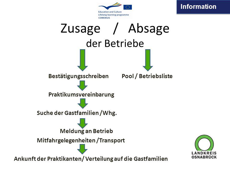 Information Zusage / Absage der Betriebe Bestätigungsschreiben Pool / Betriebsliste Praktikumsvereinbarung Suche der Gastfamilien /Whg.