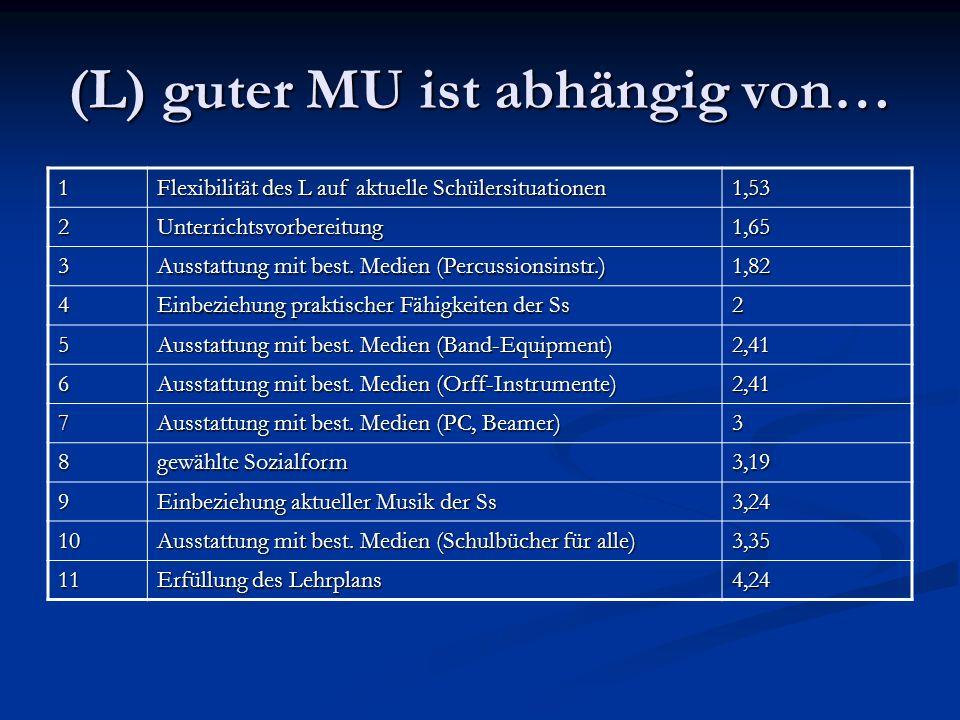 (L) guter MU ist abhängig von… 1 Flexibilität des L auf aktuelle Schülersituationen 1,53 2Unterrichtsvorbereitung1,65 3 Ausstattung mit best. Medien (