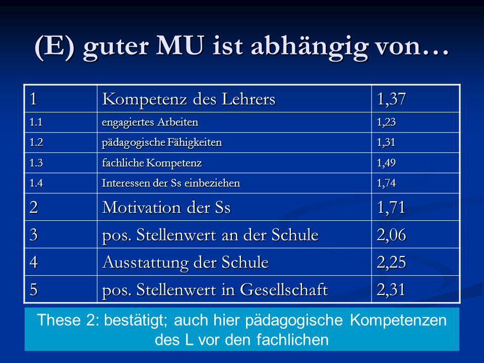 (E) guter MU ist abhängig von… 1 Kompetenz des Lehrers 1,37 1.1 engagiertes Arbeiten 1,23 1.2 pädagogische Fähigkeiten 1,31 1.3 fachliche Kompetenz 1,