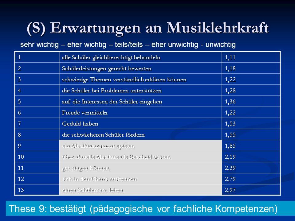 (S) Erwartungen an Musiklehrkraft 1 alle Schüler gleichberechtigt behandeln 1,11 2 Schülerleistungen gerecht bewerten 1,18 3 schwierige Themen verstän