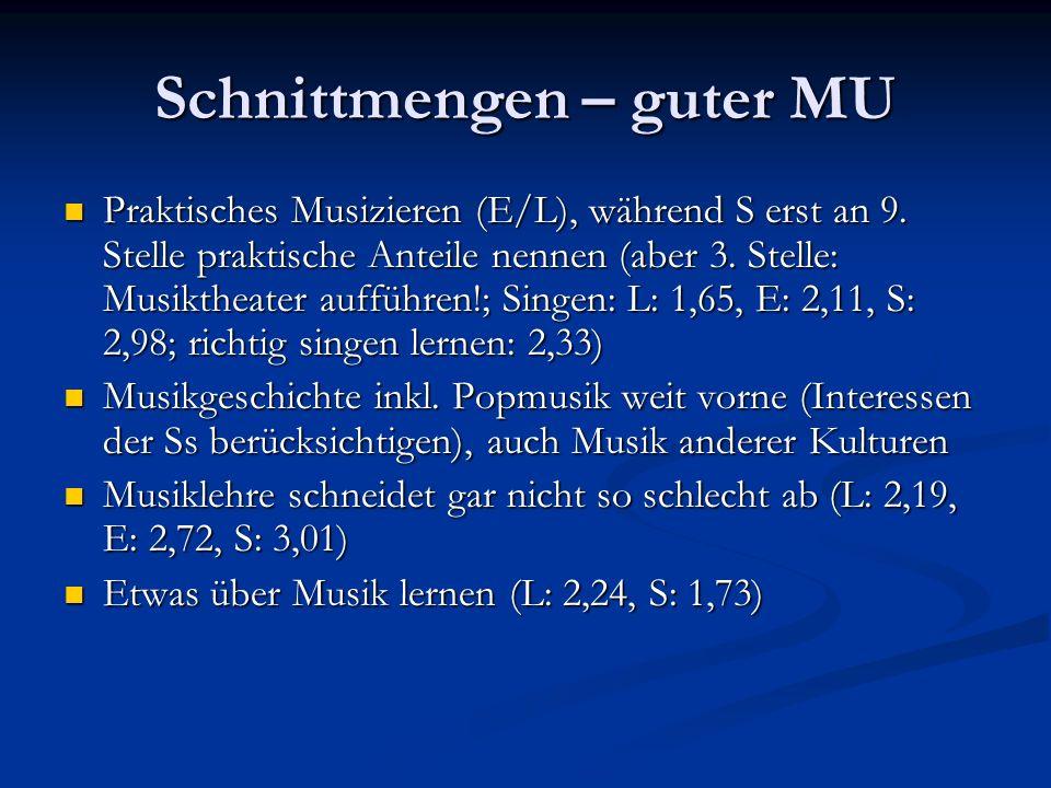 Schnittmengen – guter MU Praktisches Musizieren (E/L), während S erst an 9. Stelle praktische Anteile nennen (aber 3. Stelle: Musiktheater aufführen!;