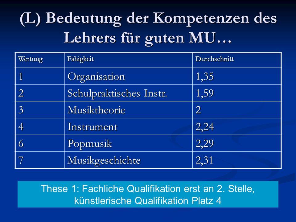 (L) Bedeutung der Kompetenzen des Lehrers für guten MU… WertungFähigkeitDurchschnitt 1Organisation1,35 2 Schulpraktisches Instr. 1,59 3Musiktheorie2 4