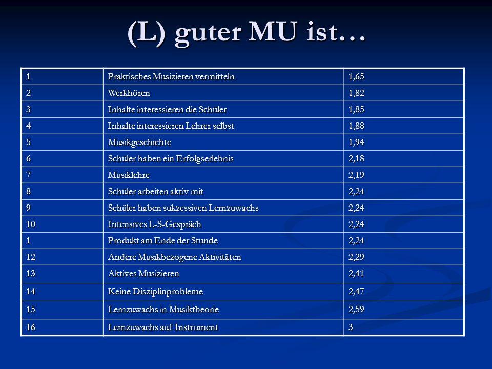 (L) guter MU ist… 1 Praktisches Musizieren vermitteln 1,65 2Werkhören1,82 3 Inhalte interessieren die Schüler 1,85 4 Inhalte interessieren Lehrer selb