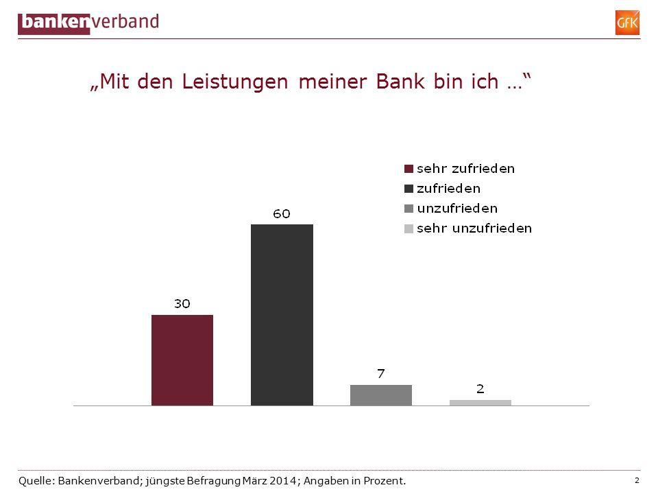 Quelle: Bankenverband; jüngste Befragung März 2014; Angaben in Prozent.