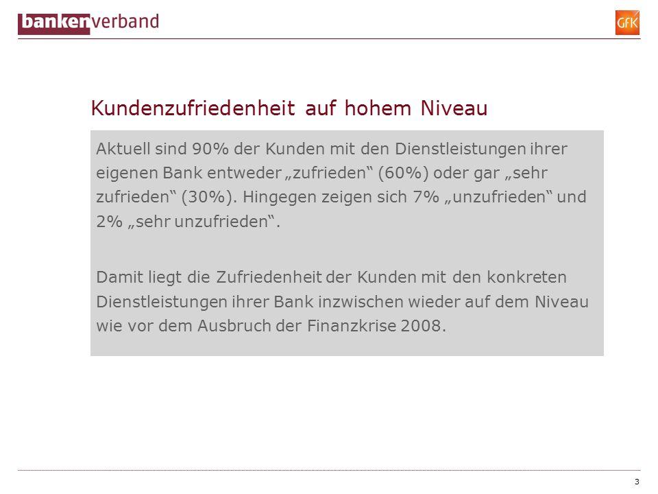 """Kundenzufriedenheit auf hohem Niveau Aktuell sind 90% der Kunden mit den Dienstleistungen ihrer eigenen Bank entweder """"zufrieden (60%) oder gar """"sehr zufrieden (30%)."""