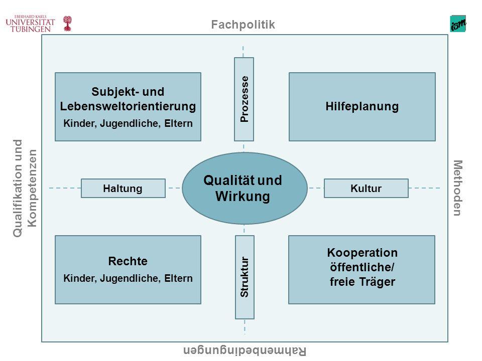 Fachpolitik Hilfeplanung Subjekt- und Lebensweltorientierung Kinder, Jugendliche, Eltern Rechte Kinder, Jugendliche, Eltern Kooperation öffentliche/ f