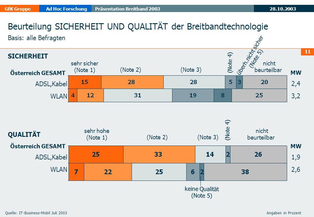 28.10.2003 GfK GruppeAd Hoc ForschungPräsentation Breitband 2003 11 Beurteilung SICHERHEIT UND QUALITÄT der Breitbandtechnologie Basis: alle Befragten Österreich GESAMT ADSL,Kabel WLAN MW 2,4 3,2 sehr sicher (Note 1) (Note 2) (Note 3) (Note 4) überh.nicht sicher (Note 5) nicht beurteilbar Österreich GESAMT ADSL,Kabel WLAN MW 1,9 2,6 sehr hohe (Note 1) (Note 2) (Note 3) (Note 4) keine Qualität (Note 5) nicht beurteilbar SICHERHEIT QUALITÄT Quelle: IT-Business-Mobil Juli 2003 Angaben in Prozent