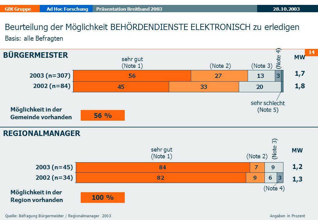 28.10.2003 GfK GruppeAd Hoc ForschungPräsentation Breitband 2003 14 Beurteilung der Möglichkeit BEHÖRDENDIENSTE ELEKTRONISCH zu erledigen Basis: alle Befragten 2003 (n=307) 2002 (n=84) BÜRGERMEISTER REGIONALMANAGER 2003 (n=45) 2002 (n=34) MW 1,7 1,8 sehr gut (Note 1) (Note 2) (Note 3) (Note 4) sehr schlecht (Note 5) sehr gut (Note 1) (Note 2) (Note 3) (Note 4) MW 1,2 1,3 Möglichkeit in der Gemeinde vorhanden Möglichkeit in der Region vorhanden 56 % 100 % Quelle: Befragung Bürgermeister / Regionalmanager 2003 Angaben in Prozent