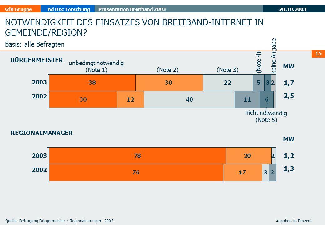 28.10.2003 GfK GruppeAd Hoc ForschungPräsentation Breitband 2003 15 NOTWENDIGKEIT DES EINSATZES VON BREITBAND-INTERNET IN GEMEINDE/REGION.