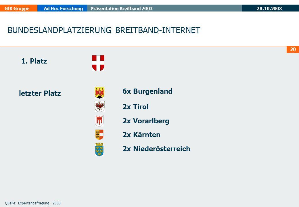 28.10.2003 GfK GruppeAd Hoc ForschungPräsentation Breitband 2003 20 BUNDESLANDPLATZIERUNG BREITBAND-INTERNET 1.