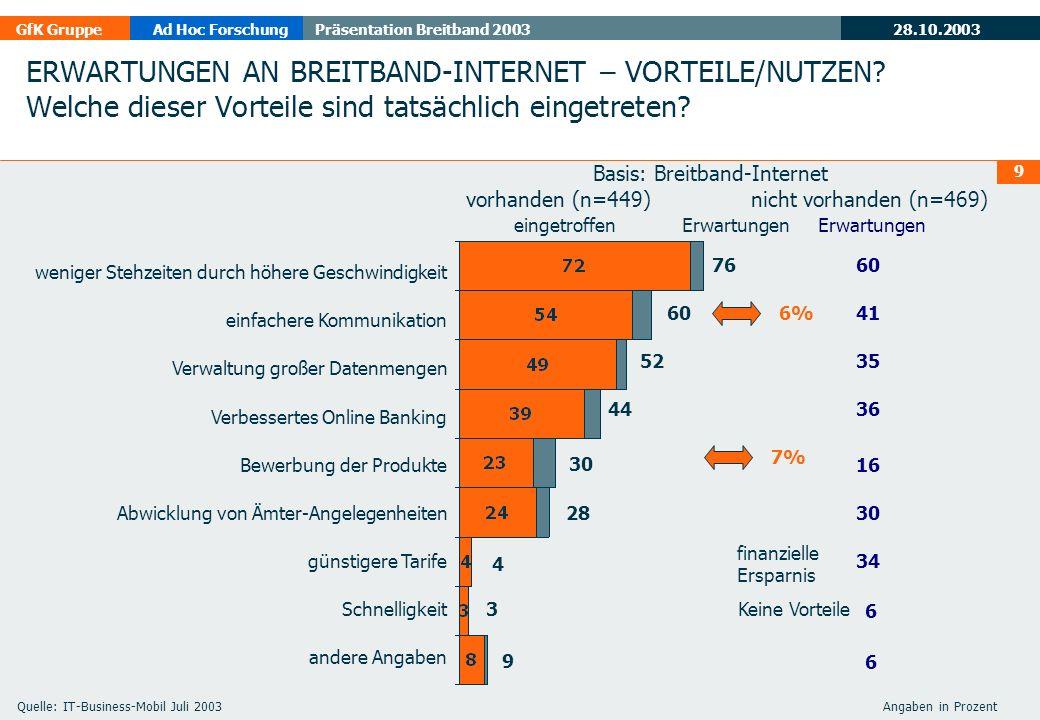 28.10.2003 GfK GruppeAd Hoc ForschungPräsentation Breitband 2003 10 ADSL dominiert bei Unternehmen ADSLKabel WLAN Angaben in Prozent 291510 Österreich neinja Kein Internet