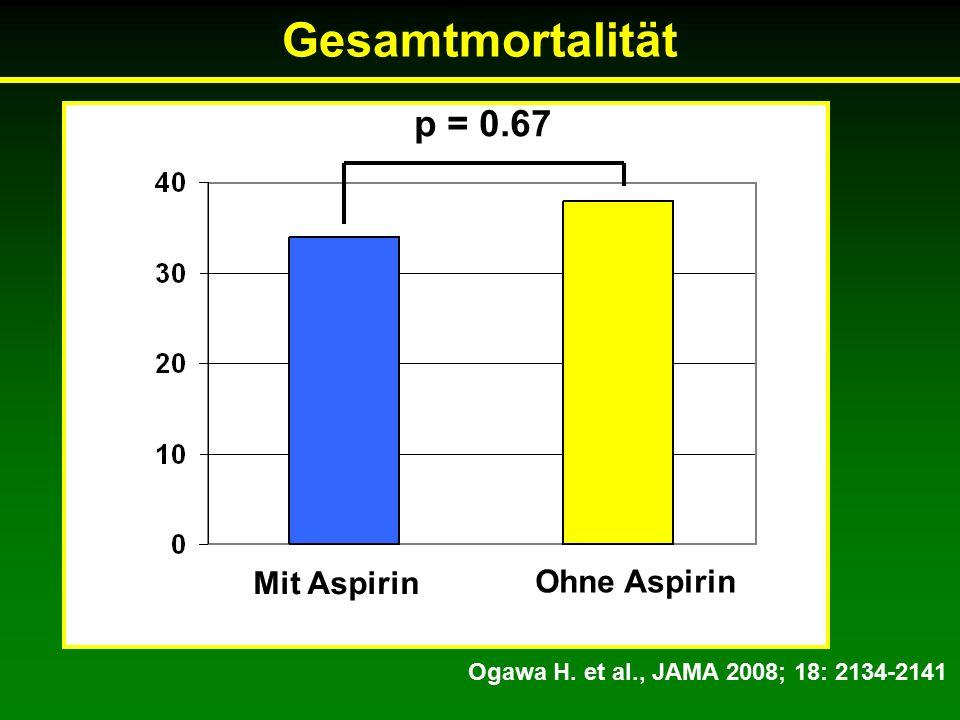 Gesamtmortalität Ogawa H. et al., JAMA 2008; 18: 2134-2141 Mit Aspirin Ohne Aspirin p = 0.67