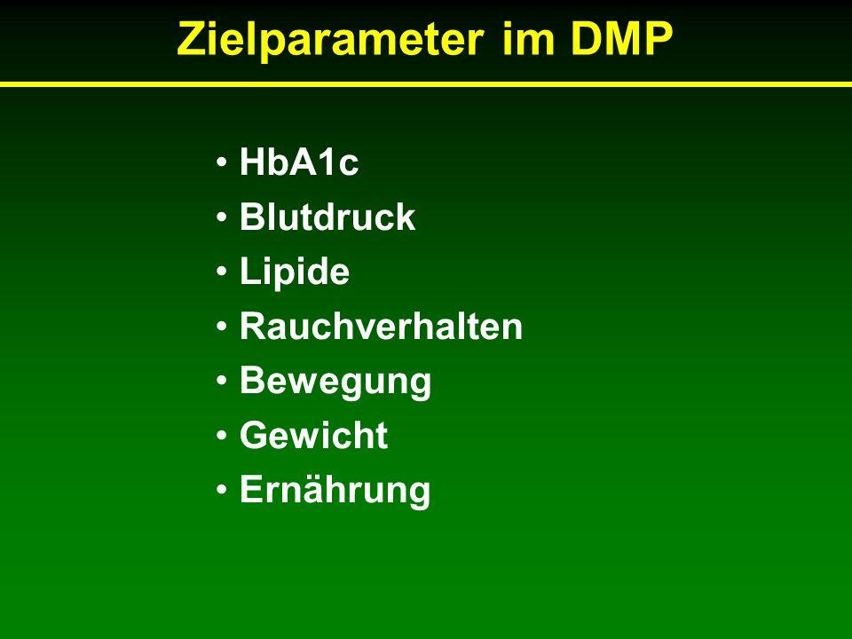 Zielparameter im DMP HbA1c Blutdruck Lipide Rauchverhalten Bewegung Gewicht Ernährung