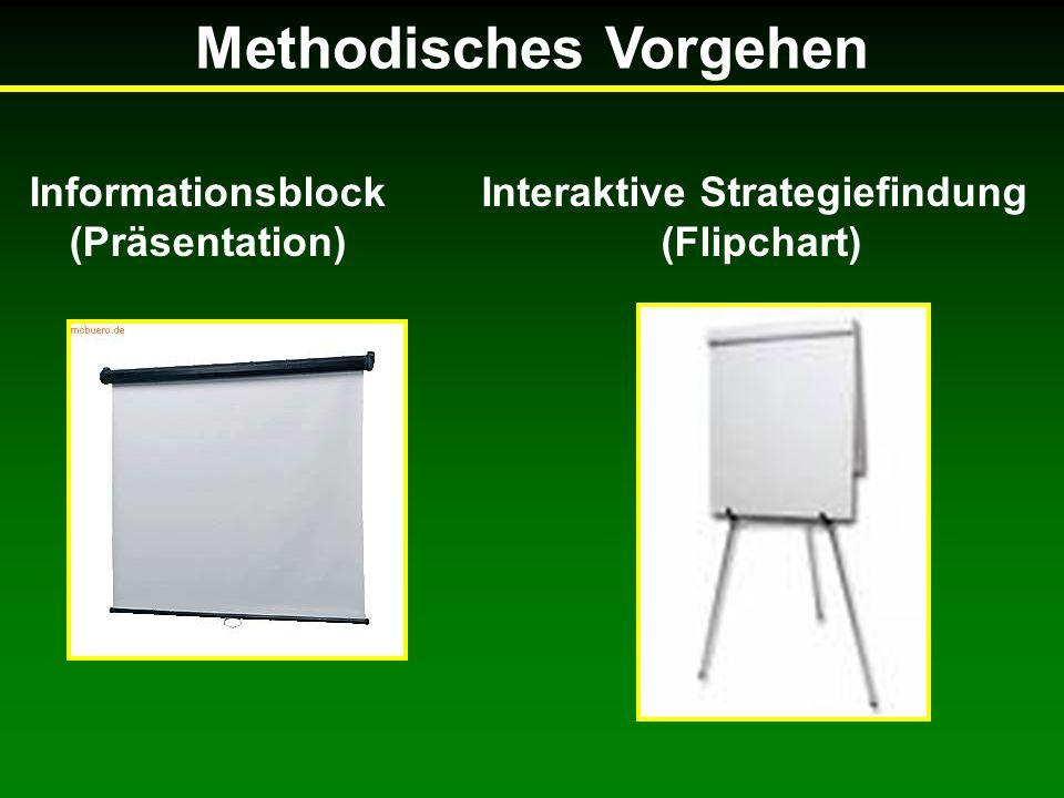 Methodisches Vorgehen Informationsblock (Präsentation) Interaktive Strategiefindung (Flipchart)
