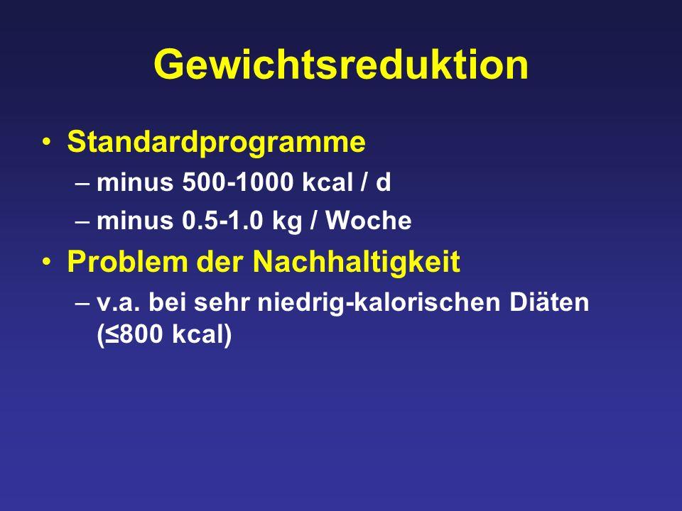 Gewichtsreduktion Standardprogramme –minus 500-1000 kcal / d –minus 0.5-1.0 kg / Woche Problem der Nachhaltigkeit –v.a.