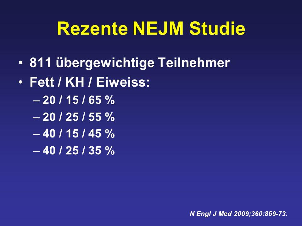 811 übergewichtige Teilnehmer Fett / KH / Eiweiss: –20 / 15 / 65 % –20 / 25 / 55 % –40 / 15 / 45 % –40 / 25 / 35 % Rezente NEJM Studie N Engl J Med 2009;360:859-73.