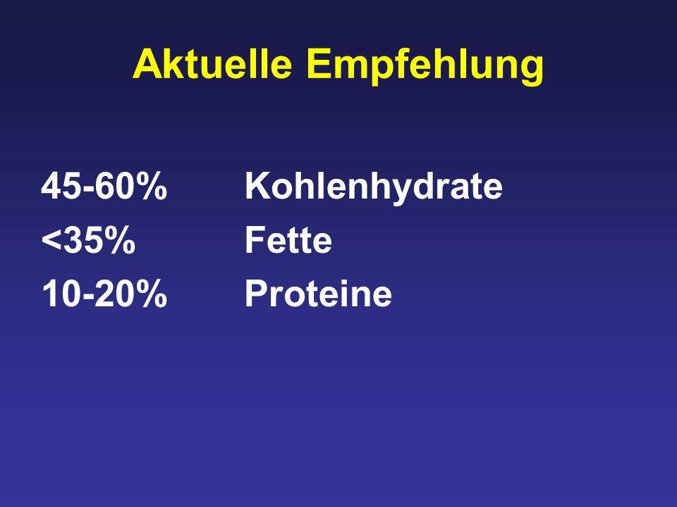 Aktuelle Empfehlung 45-60% Kohlenhydrate <35% Fette 10-20% Proteine
