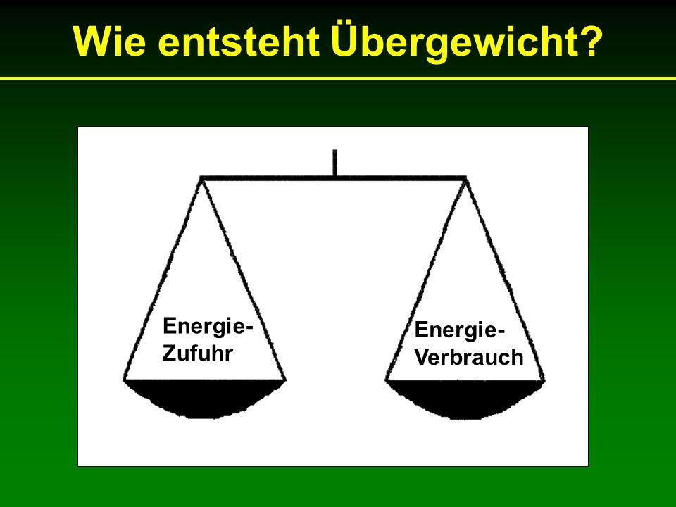 Wie entsteht Übergewicht Energie- Zufuhr Energie- Verbrauch