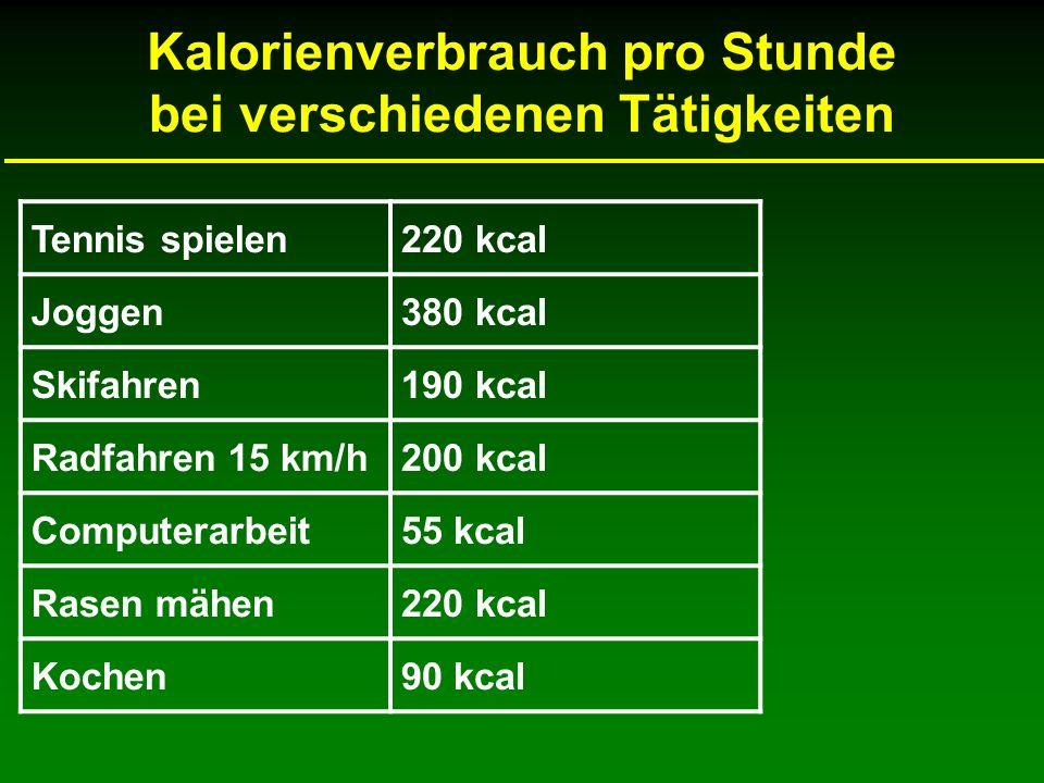 Kalorienverbrauch pro Stunde bei verschiedenen Tätigkeiten Tennis spielen220 kcal Joggen380 kcal Skifahren190 kcal Radfahren 15 km/h200 kcal Computerarbeit55 kcal Rasen mähen220 kcal Kochen90 kcal