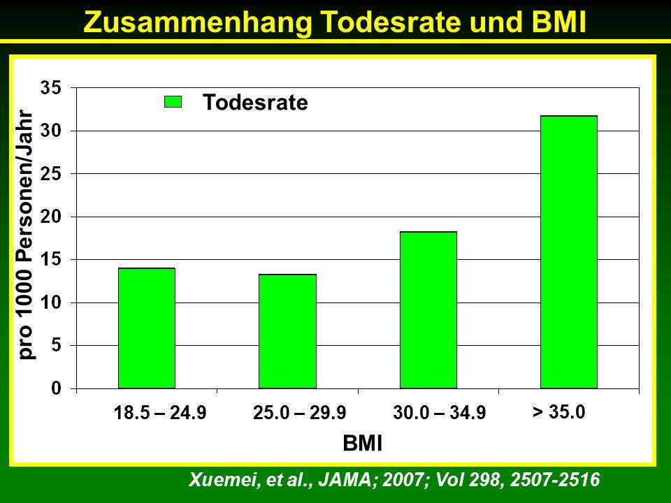 Xuemei, et al., JAMA; 2007; Vol 298, 2507-2516 18.5 – 24.925.0 – 29.930.0 – 34.9 > 35.0 BMI Todesrate Zusammenhang Todesrate und BMI pro 1000 Personen/Jahr
