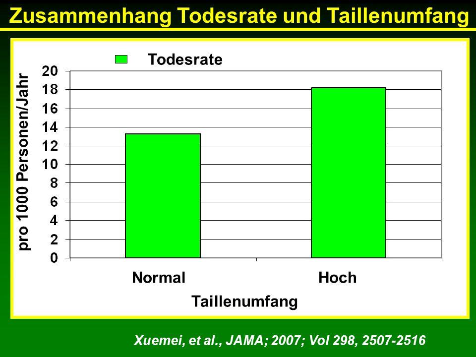 NormalHoch Todesrate Taillenumfang Xuemei, et al., JAMA; 2007; Vol 298, 2507-2516 Zusammenhang Todesrate und Taillenumfang pro 1000 Personen/Jahr