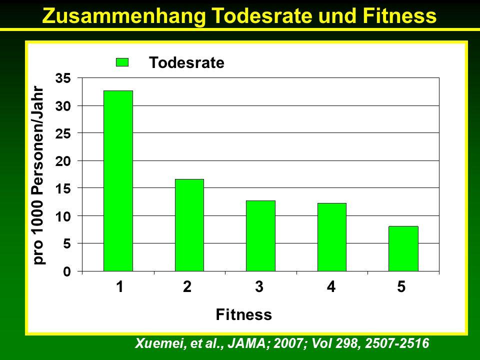 Xuemei, et al., JAMA; 2007; Vol 298, 2507-2516 12345 Fitness Todesrate Zusammenhang Todesrate und Fitness pro 1000 Personen/Jahr