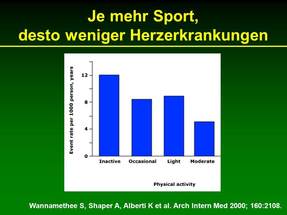 Je mehr Sport, desto weniger Herzerkrankungen Wannamethee S, Shaper A, Alberti K et al.