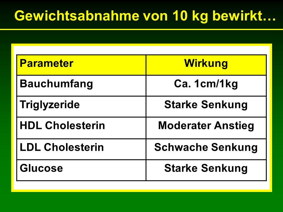 Gewichtsabnahme von 10 kg bewirkt… ParameterWirkung BauchumfangCa.