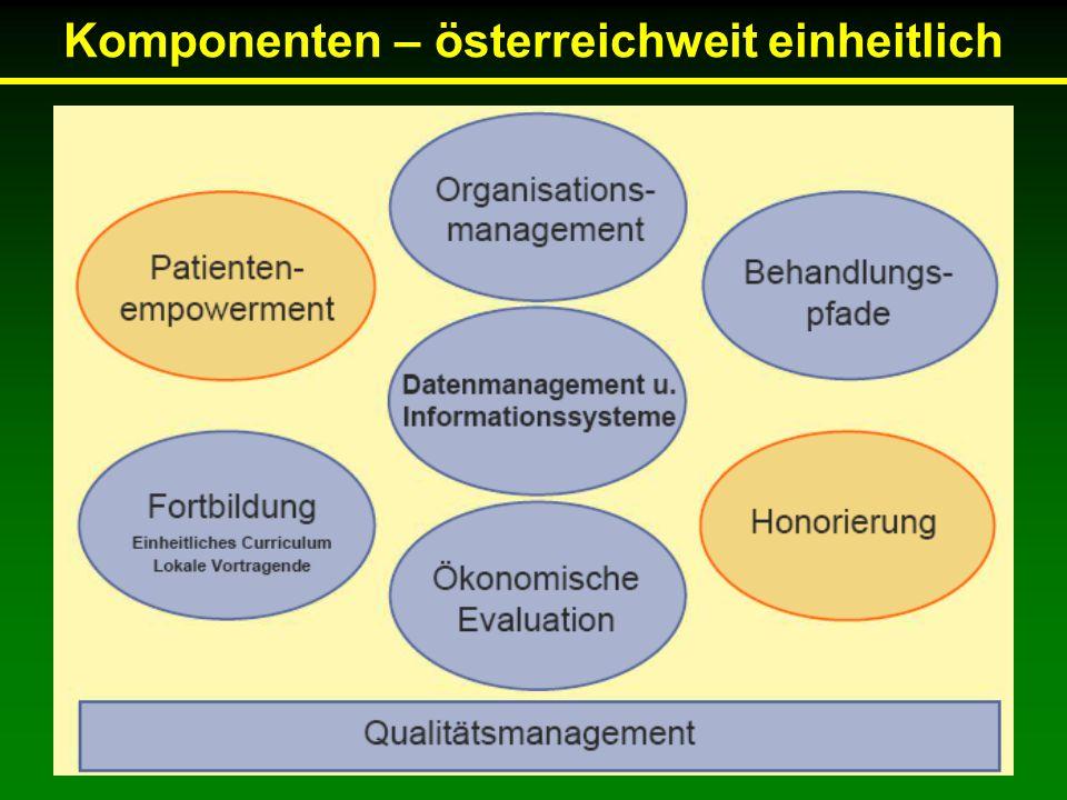 Schlagwörter Schulung Qualitätssicherung Organisationsmanagement Datenmanagement Leitlinien und Behandlungspfade Fortbildung Empfehlungen der ÖDG Dokumentation
