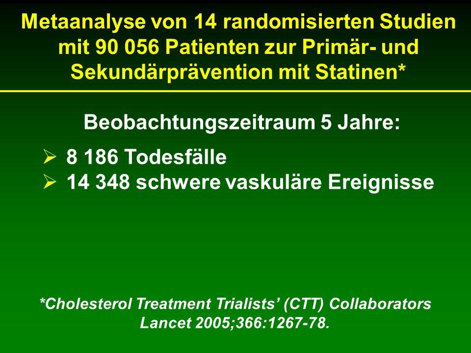 Beobachtungszeitraum 5 Jahre:  8 186 Todesfälle  14 348 schwere vaskuläre Ereignisse *Cholesterol Treatment Trialists' (CTT) Collaborators Lancet 2005;366:1267-78.