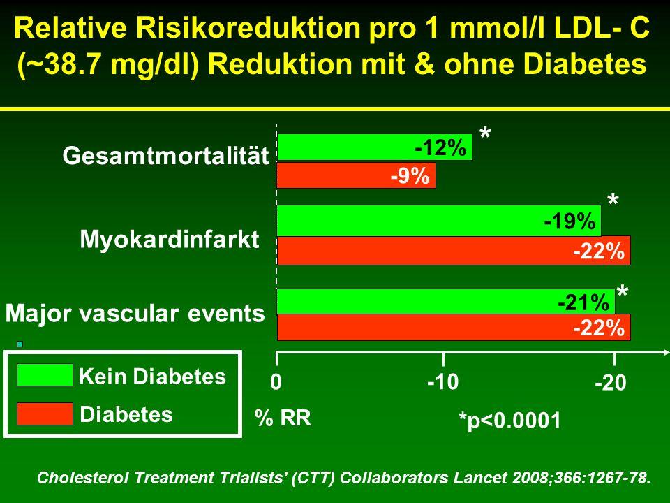 Relative Risikoreduktion pro 1 mmol/l LDL- C (~38.7 mg/dl) Reduktion mit & ohne Diabetes Gesamtmortalität 0 -10 -20 -9% -21% % RR *p<0.0001 * * * Cholesterol Treatment Trialists' (CTT) Collaborators Lancet 2008;366:1267-78.