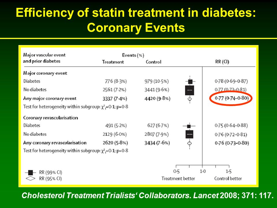 Cholesterol Treatment Trialists' Collaborators. Lancet 2008; 371: 117. Efficiency of statin treatment in diabetes: Coronary Events