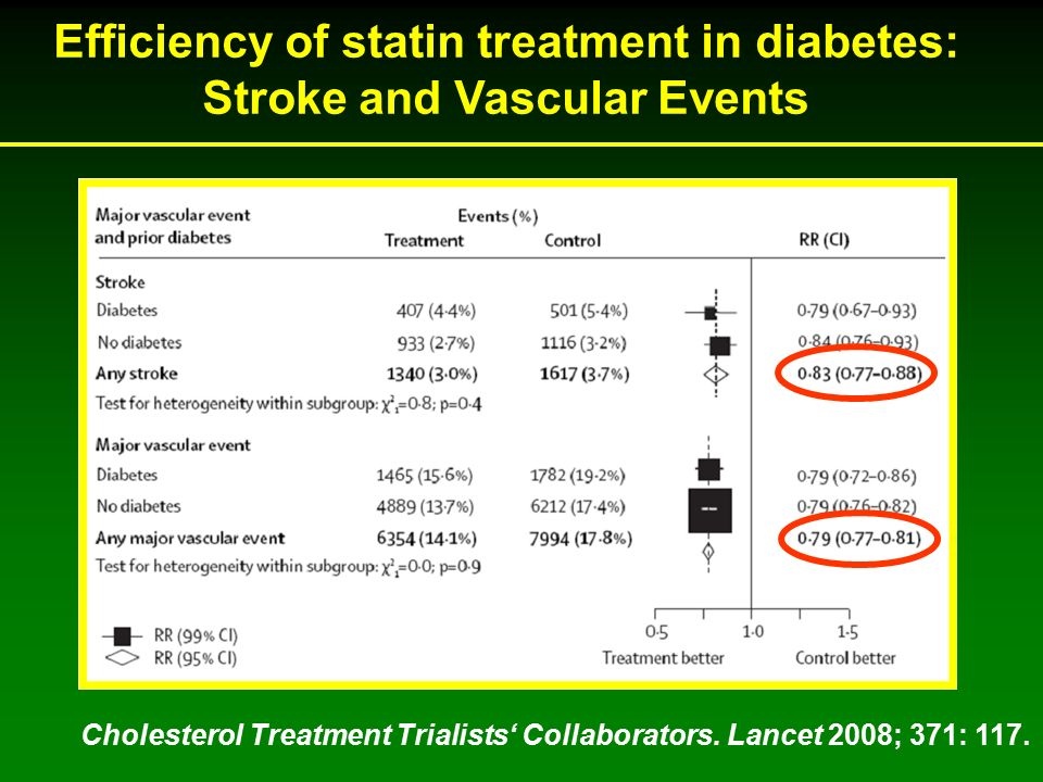 Cholesterol Treatment Trialists' Collaborators. Lancet 2008; 371: 117.