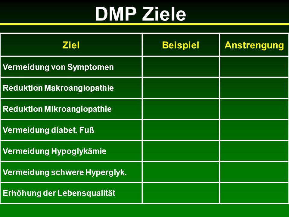DMP Ziele ZielBeispielAnstrengung Vermeidung von Symptomen Reduktion Makroangiopathie Reduktion Mikroangiopathie Vermeidung diabet.