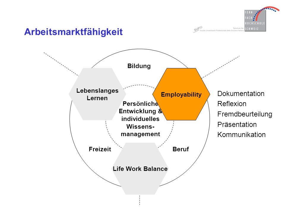 Beruf Persönliche Entwicklung & individuelles Wissens- management Bildung Freizeit Life Work Balance Employability Lebenslanges Lernen Arbeitsmarktfähigkeit Dokumentation Reflexion Fremdbeurteilung Präsentation Kommunikation