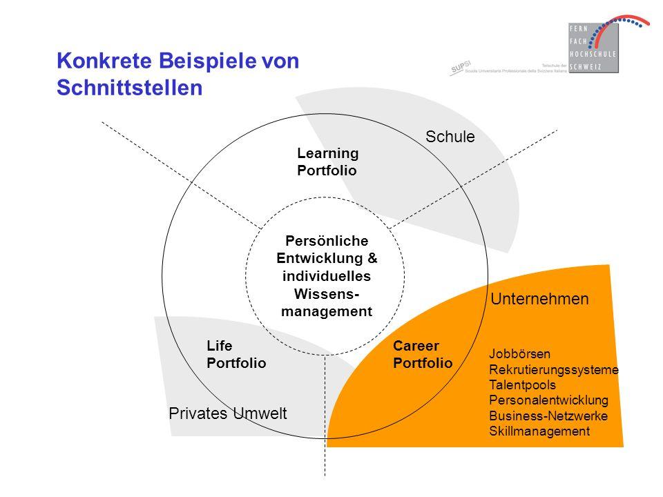 Skillmanagement = ∑ ePortfolios Idee: –Nutzung des ePortfolios im Wissens- bzw.