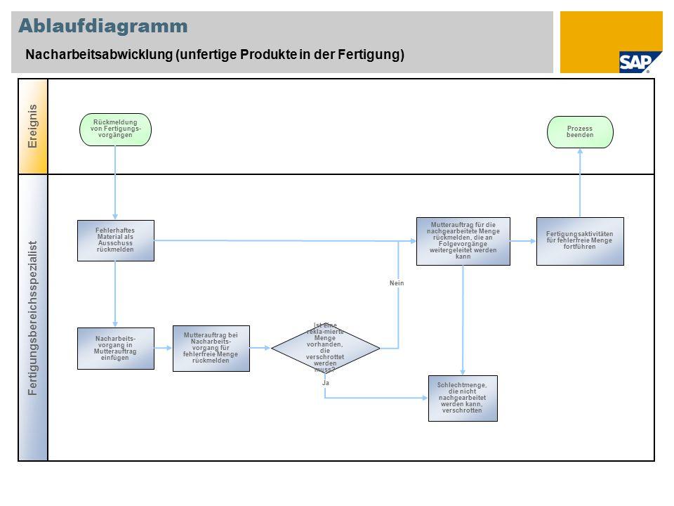 Ablaufdiagramm Nacharbeitsabwicklung (unfertige Produkte in der Fertigung) Fertigungsbereichsspezialist Ereignis Ist eine rekla-mierte Menge vorhanden, die verschrottet werden muss.