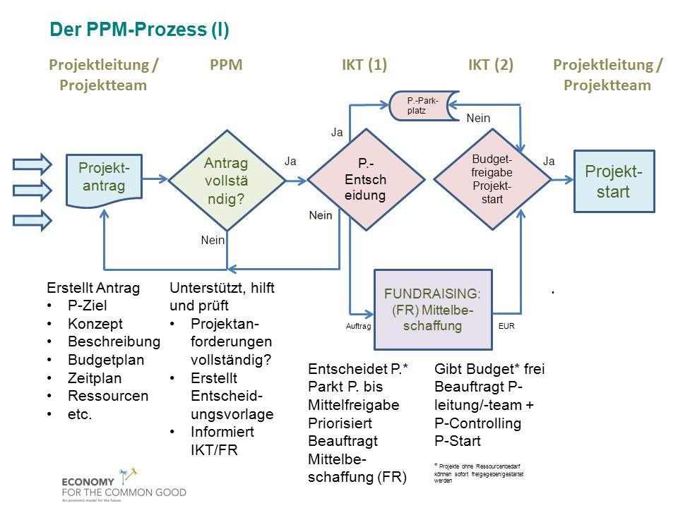 P.-Ab- nahme Zielüber- prüfung Projektleitung / Projektteam Umsetzung: Projektsteuerung Detailplanung Milestones-Plan Reporting P.-leitung/ IKT Fertigstellungs- Meldung an AG/IKT IKT (3) Zielprüfung Projektabnah me Auftrag Review P.