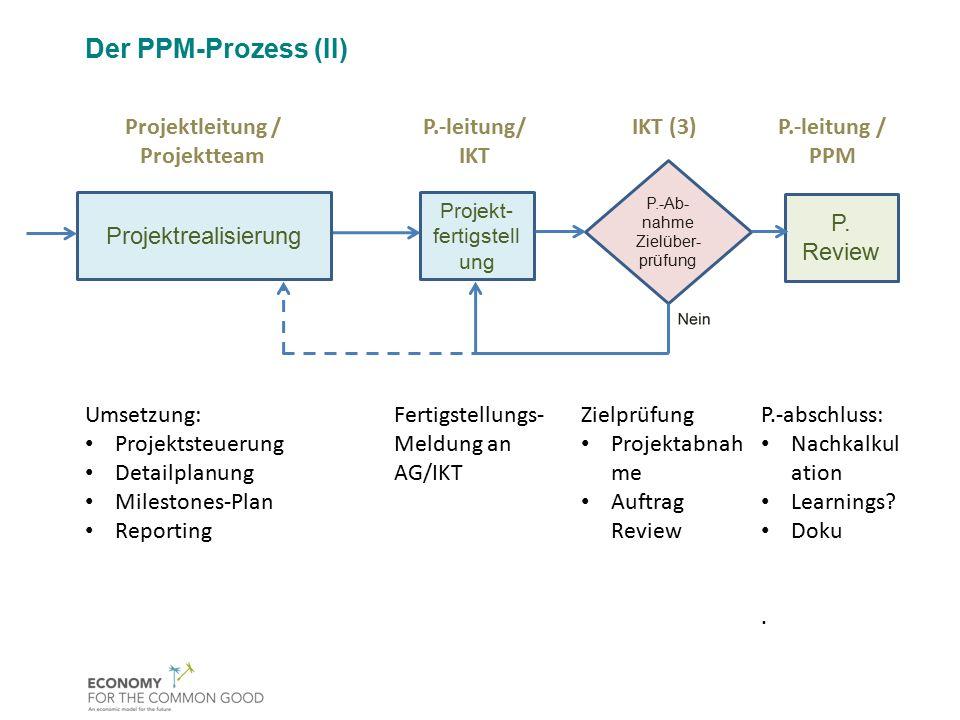 P.-Ab- nahme Zielüber- prüfung Projektleitung / Projektteam Umsetzung: Projektsteuerung Detailplanung Milestones-Plan Reporting P.-leitung/ IKT Fertig