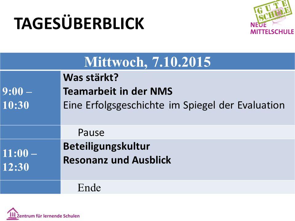 Mittwoch, 7.10.2015 9:00 – 10:30 Was stärkt? Teamarbeit in der NMS Eine Erfolgsgeschichte im Spiegel der Evaluation Pause 11:00 – 12:30 Beteiligungsku