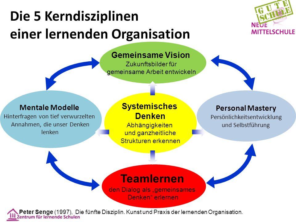 Systemisches Denken Abhängigkeiten und ganzheitliche Strukturen erkennen Gemeinsame Vision Zukunftsbilder für gemeinsame Arbeit entwickeln Mentale Mod