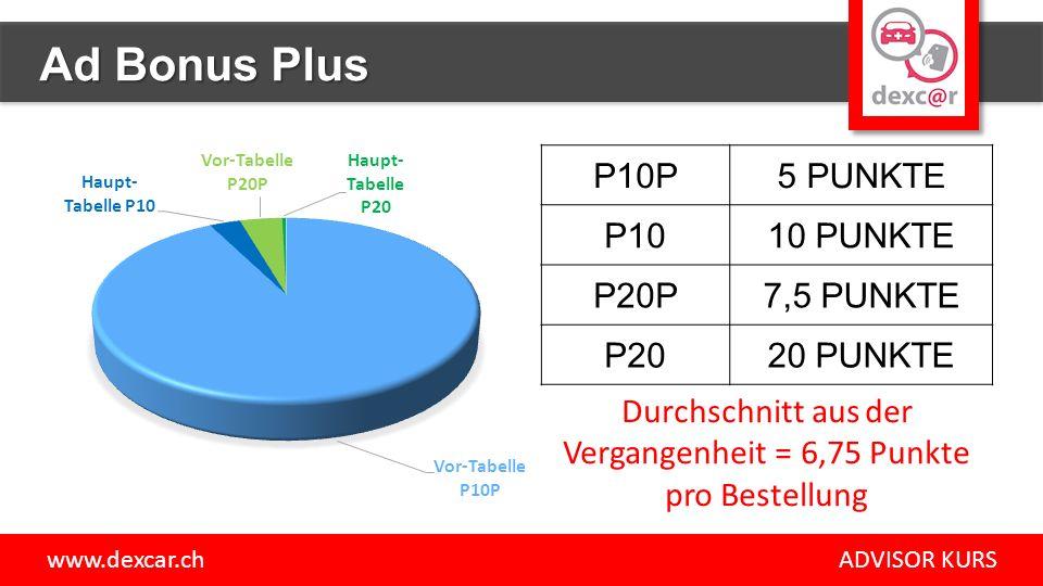 P10P5 PUNKTE P1010 PUNKTE P20P7,5 PUNKTE P2020 PUNKTE Durchschnitt aus der Vergangenheit = 6,75 Punkte pro Bestellung www.dexcar.ch ADVISOR KURS Ad Bonus Plus