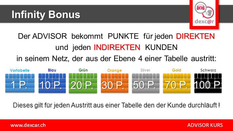 Infinity Bonus DIREKTEN Der ADVISOR bekommt PUNKTE für jeden DIREKTEN INDIREKTEN und jeden INDIREKTEN KUNDEN in seinem Netz, der aus der Ebene 4 einer Tabelle austritt: Dieses gilt für jeden Austritt aus einer Tabelle den der Kunde durchläuft .