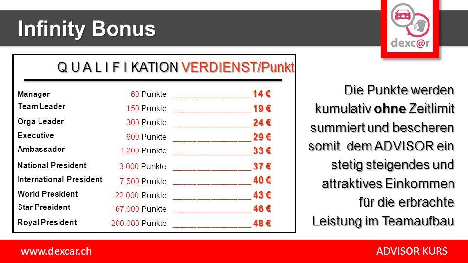 60 Punkte 150 Punkte 300 Punkte 600 Punkte 1.200 Punkte 3.000 Punkte 7.500 Punkte 22.000 Punkte 67.000 Punkte 200.000 Punkte Die Punkte werden kumulativ ohne Zeitlimit summiert und bescheren somit dem ADVISOR ein stetig steigendes und attraktives Einkommen für die erbrachte Leistung im Teamaufbau 14 € _________________ 14 € Q U A L I F I KATION VERDIENST/Punkt 19 € _________________ 19 € 24 € _________________ 24 € 29 € _________________ 29 € 33 € _________________ 33 € 37 € _________________ 37 € 40 € _________________ 40 € 43 € _________________ 43 € 46 € _________________ 46 € 48 € _________________ 48 € Infinity Bonus www.dexcar.ch ADVISOR KURS Team Leader Manager Orga Leader Executive Ambassador National President International President World President Star President Royal President