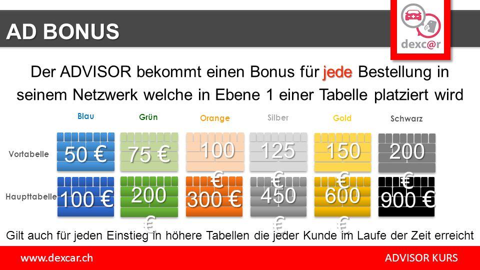 www.dexcar.ch ADVISOR KURS AD BONUS Der ADVISOR bekommt einen Bonus für j jj jede Bestellung in seinem Netzwerk welche in Ebene 1 einer Tabelle platziert wird Schwarz Gold Silber Orange Grün Blau Gilt auch für jeden Einstieg in höhere Tabellen die jeder Kunde im Laufe der Zeit erreicht Vortabelle Haupttabelle
