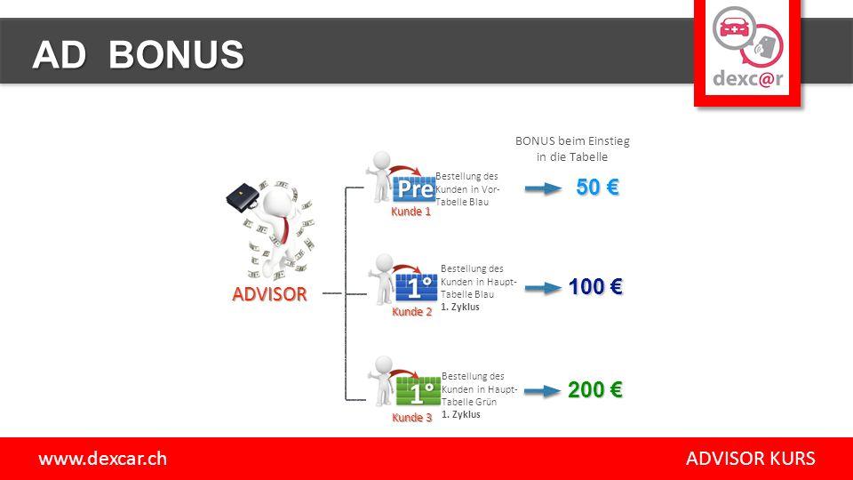 ADVISOR Kunde 1 50 € Bestellung des Kunden in Haupt- Tabelle Blau 1.